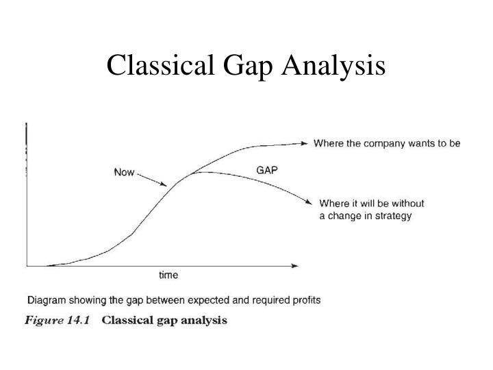 Classical Gap Analysis