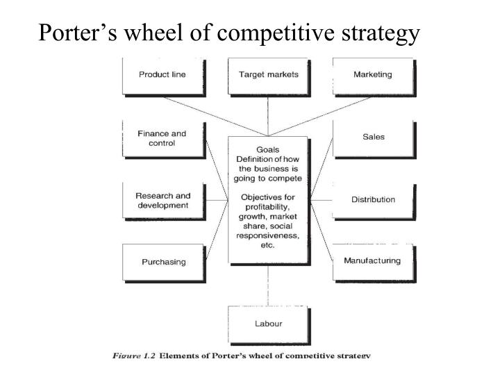 Porter's wheel of competitive strategy