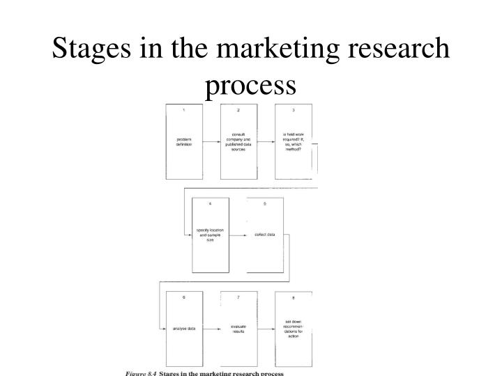 Stages in the marketing research process