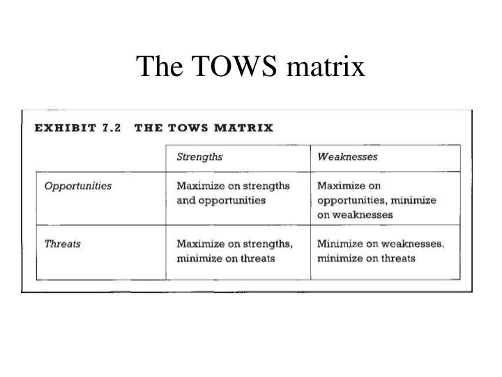 The TOWS matrix