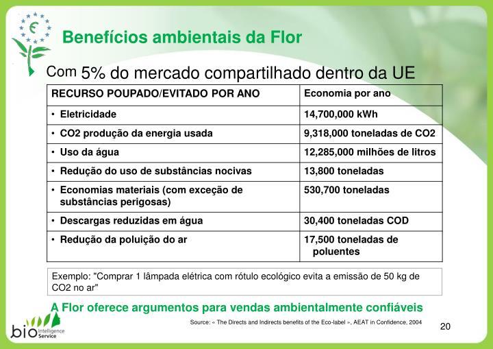 Benefícios ambientais da Flor