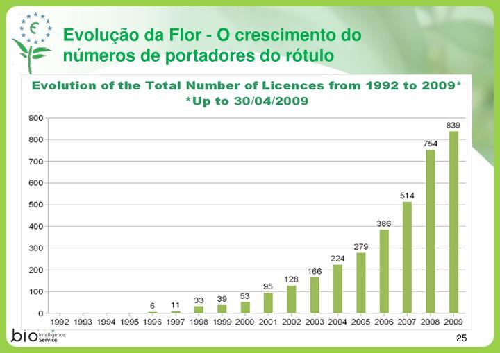 Evolução da Flor - O crescimento do números de portadores