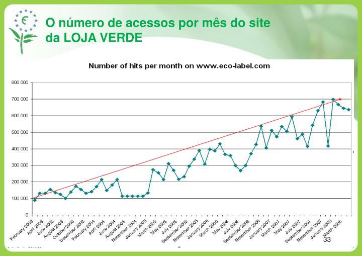 O número de acessos por mês do site da LOJA VERDE