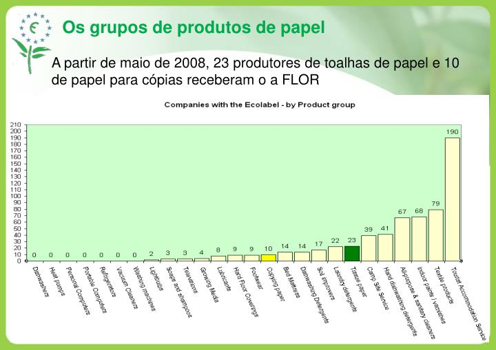 Os grupos de produtos de papel