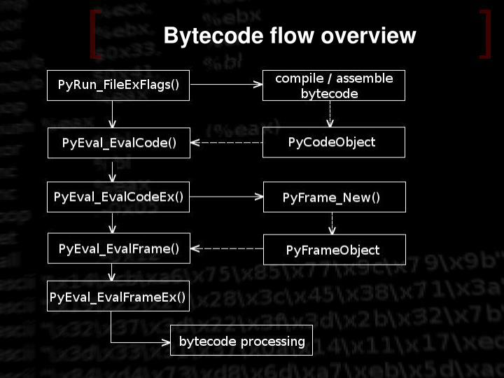 Bytecode flow overview