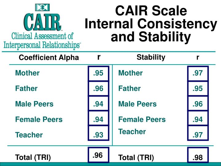 CAIR Scale
