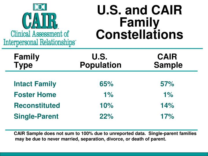 U.S. and CAIR