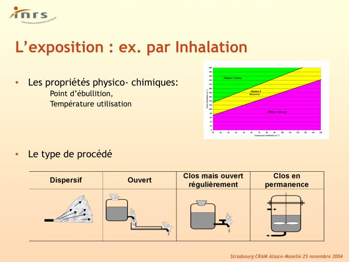 L'exposition : ex. par Inhalation