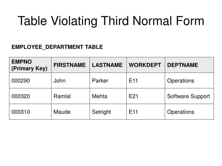 Table Violating Third Normal Form
