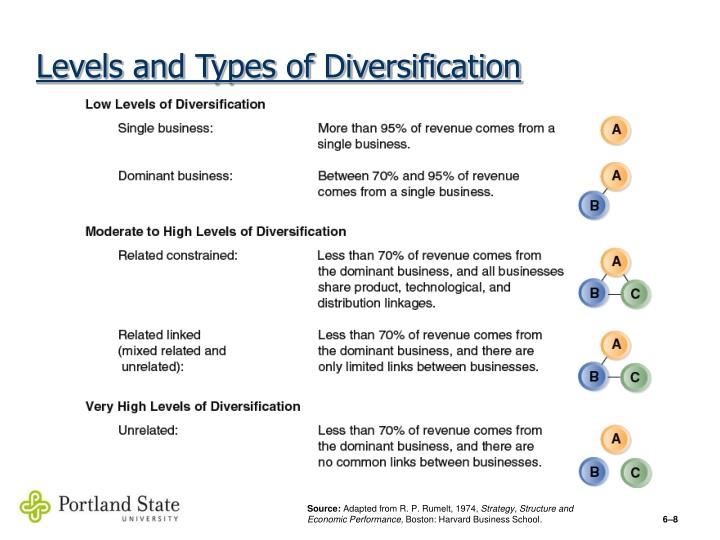 Levels and Types of Diversification