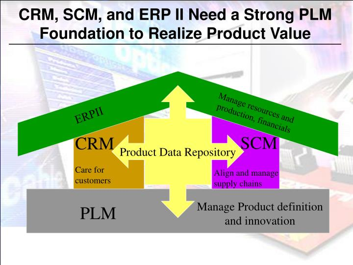 CRM, SCM, and ERP II Need a Strong PLM
