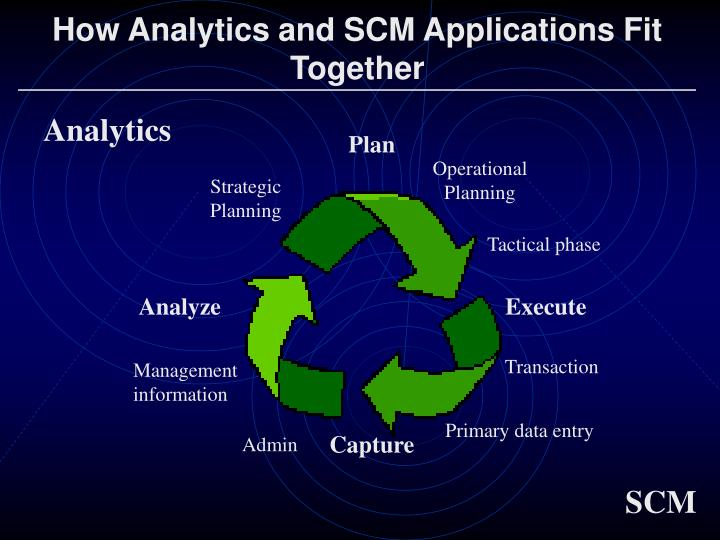 How Analytics and SCM Applications Fit
