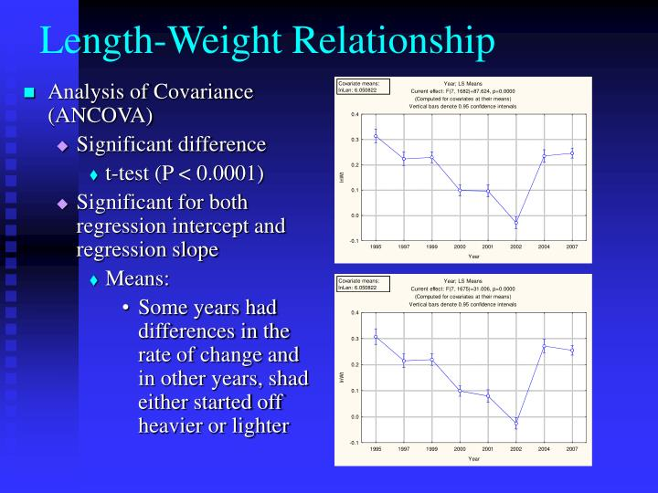 Length-Weight Relationship
