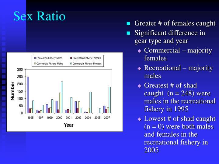 Sex Ratio