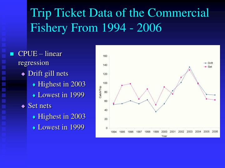 Trip Ticket Data of the Commercial Fishery From 1994 - 2006