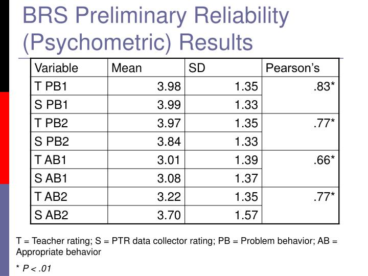 BRS Preliminary Reliability (Psychometric) Results