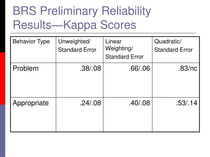 BRS Preliminary Reliability Results—Kappa Scores