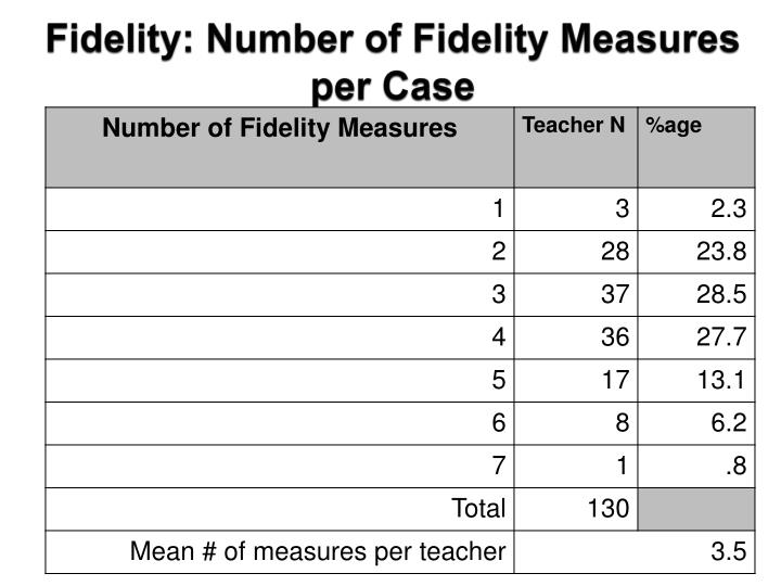 Fidelity: Number of Fidelity Measures per Case
