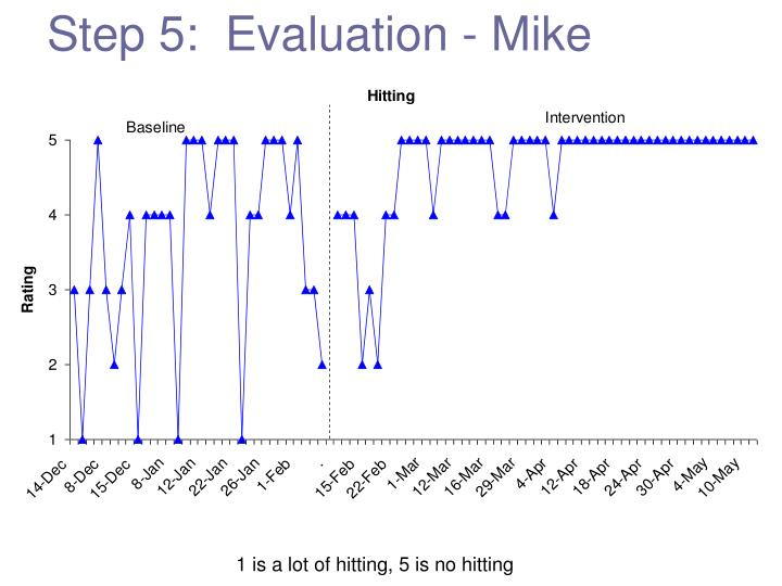 Step 5:  Evaluation - Mike