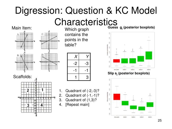 Digression: Question & KC Model Characteristics
