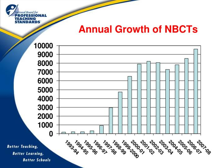 Annual Growth of NBCTs