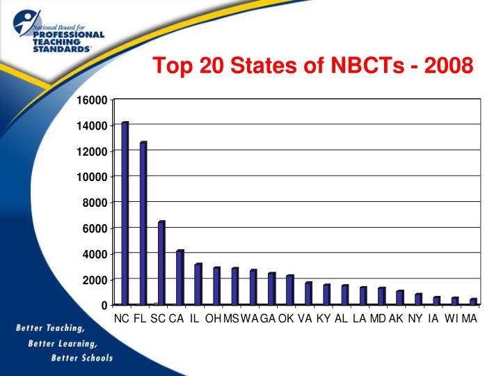 Top 20 States of NBCTs - 2008
