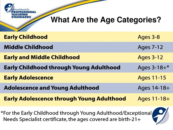 What Are the Age Categories?