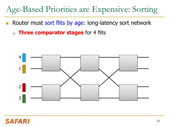 Age-Based Priorities are Expensive: Sorting