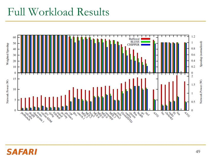 Full Workload Results