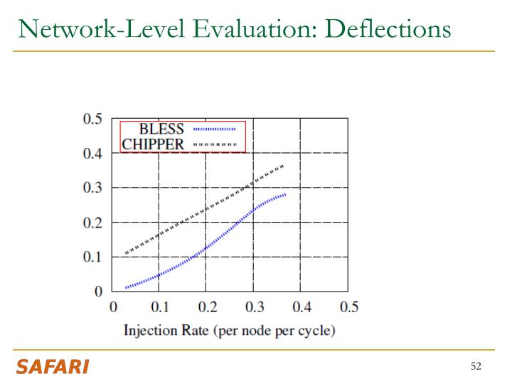 Network-Level Evaluation: Deflections