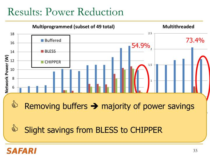 Results: Power Reduction
