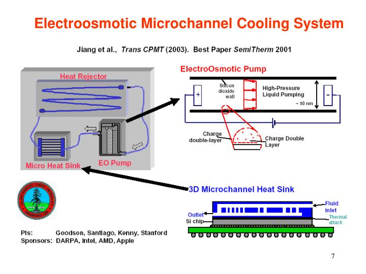 Electroosmotic Microchannel Cooling System