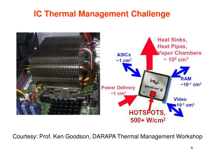 IC Thermal Management Challenge