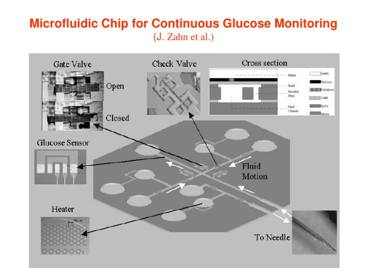 Microfluidic Chip for Continuous Glucose Monitoring