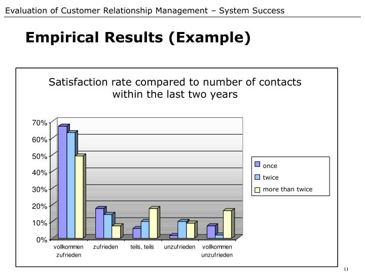 Empirical Results (Example)