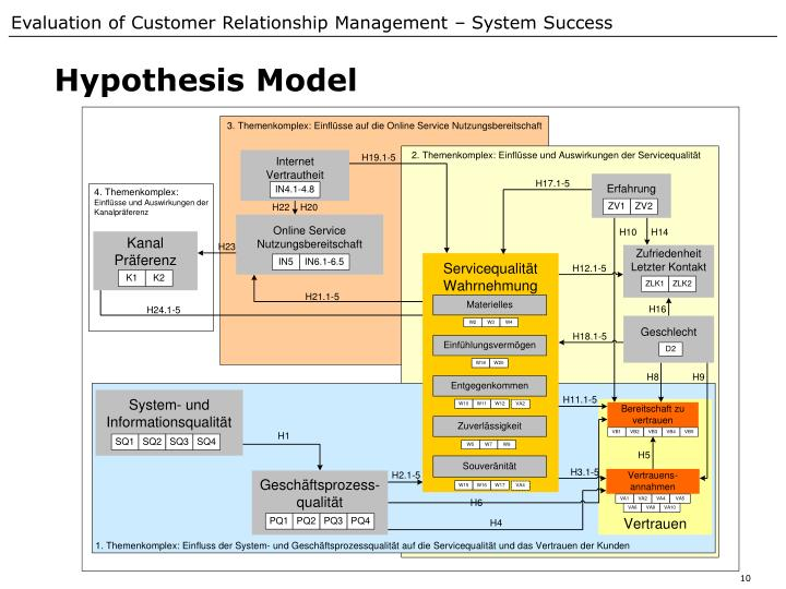Hypothesis Model
