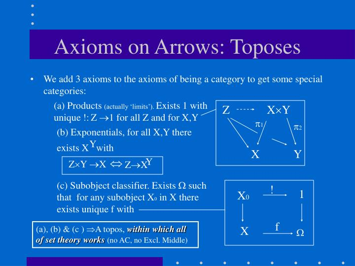 Axioms on Arrows: Toposes