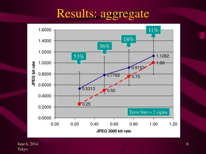 Results: aggregate