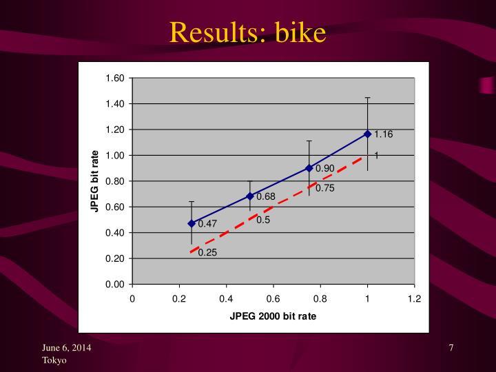 Results: bike