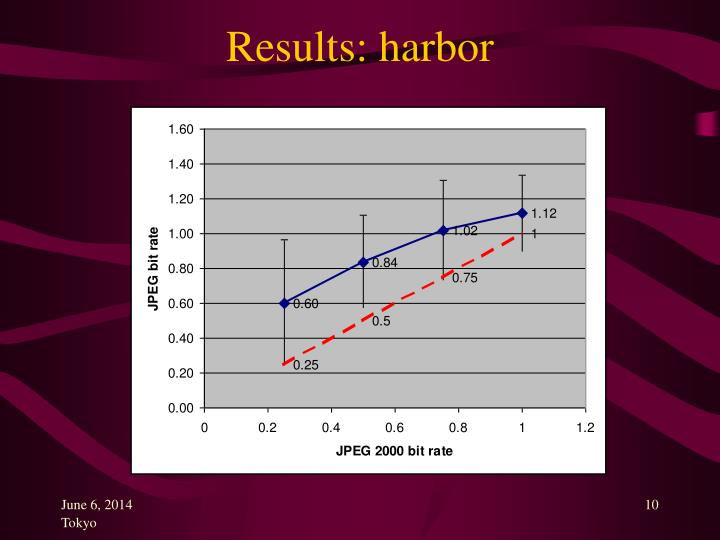 Results: harbor