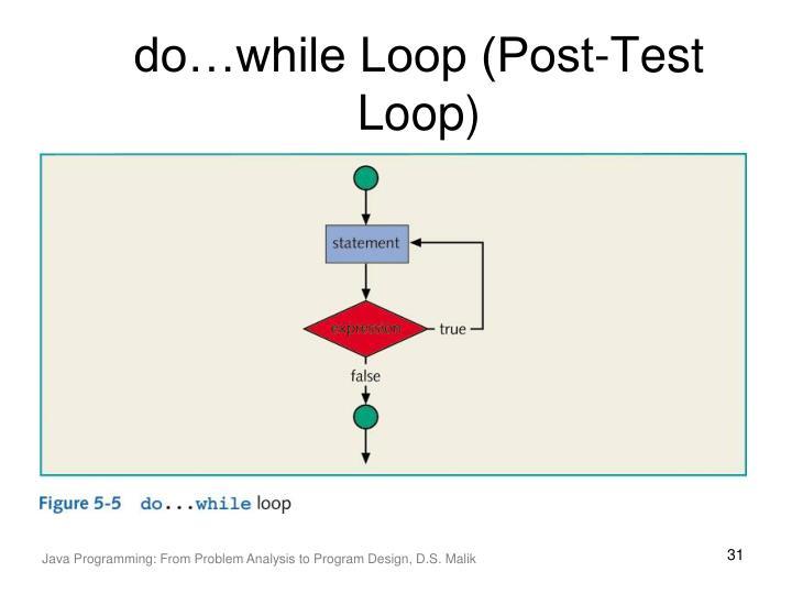 do…while Loop (Post-Test Loop)