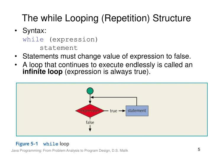 The while Looping (Repetition) Structure