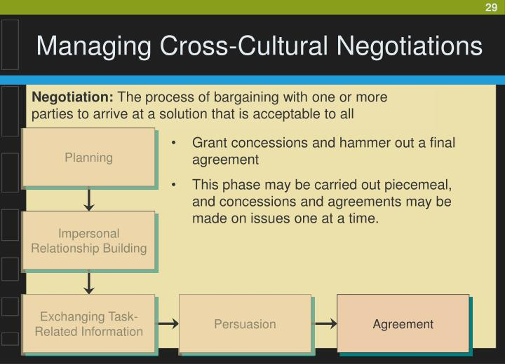 the cross cultural communication process