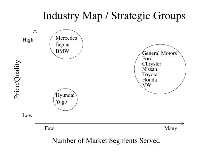 Industry Map / Strategic Groups