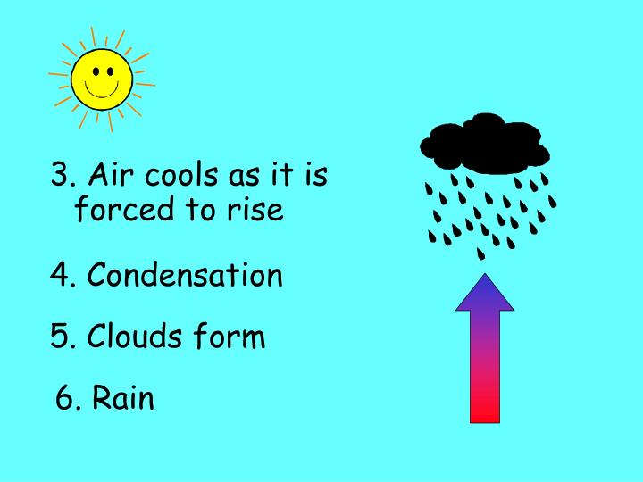 3. Air cools as it is forced to rise