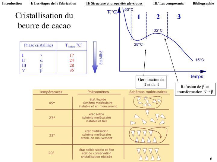 Introduction          I/ Les étapes de la fabrication