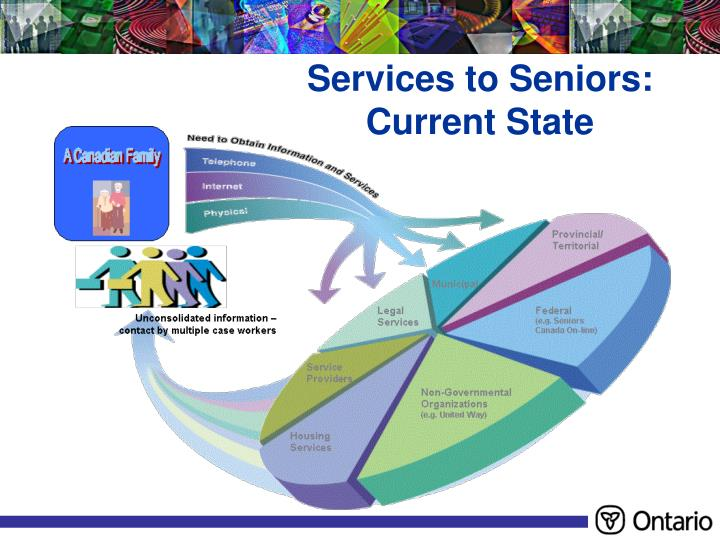 Services to Seniors: Current State