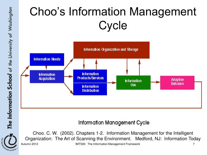 Choo's Information Management Cycle