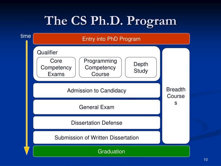 The CS Ph.D. Program