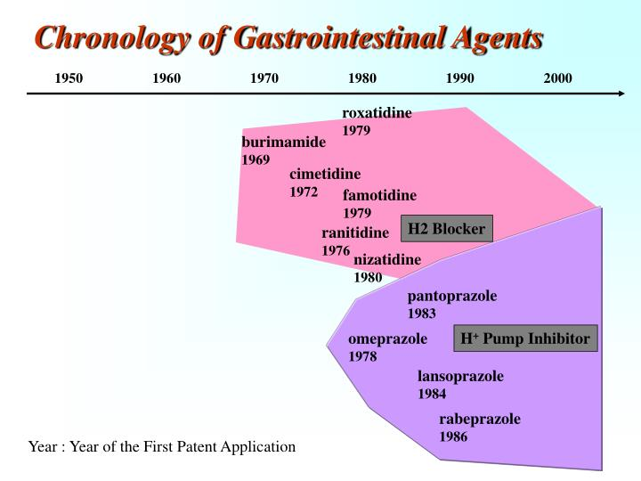Chronology of Gastrointestinal Agents